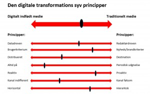 diagram digital transformation