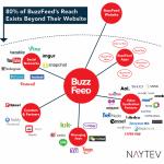 Buzzfeeds udbredelse på flere end 40 fremmede platforme