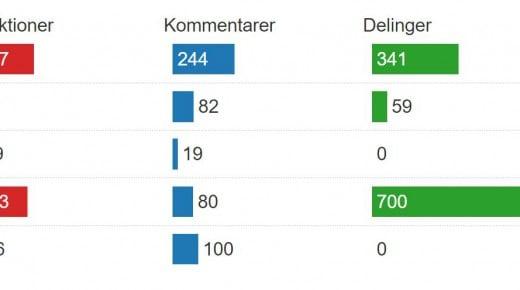 Giver Instant Articles flere interaktioner til danske medier?