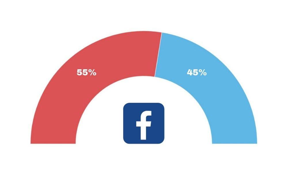 Rød blok fører på Facebook
